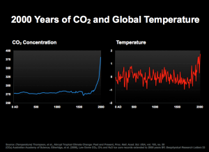 CO2-Temp